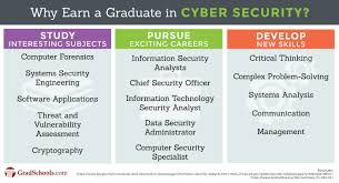 computer tech degree cyber security degree graduate programs 2018