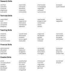 Best Words To Use On A Resume Action Resume Words To Avoid 2016