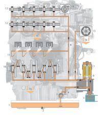 Система смазки двигателя назначение устройство принцип действия Схема системы смазки
