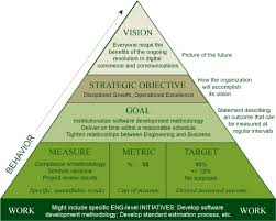 Organizational Leadership Chart This Applies To All Sectors