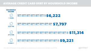Check spelling or type a new query. The State Of Debt Among Americans Ramseysolutions Com