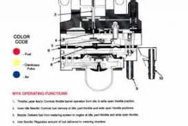 similiar baja 50 atv wiring diagram keywords 50cc chinese atv wiring diagram on baja 50cc atv wiring diagram