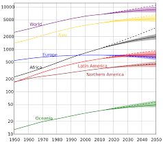 ideas when will the global population start to decline  graphic cc by sa 3 0