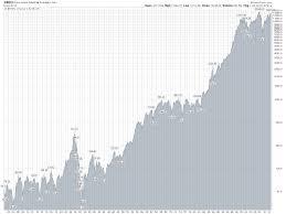 Lifetime Stock Charts 60 Uncommon Dow Jones Industrial Average 50 Year Chart