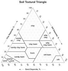 Soil Percentage Chart Sand Clay Loam What Type Of Soil Do You Have