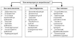 Курсовая работа Изучение потребительских предпочтений  Структурирование критериев оценки потребителями лекарственных средств