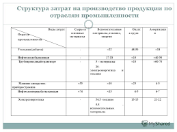 Презентация на тему СЕБЕСТОИМОСТЬ ПРОДУКЦИИ Сущность и  20 Структура затрат на производство продукции по отраслям промышленности Виды