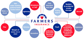 farmers homeowners insurance cover