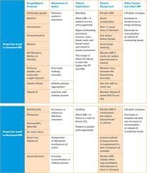 Warfarin Antibiotic Interaction Chart Summary Chart Of Warfarin Interactions Pharmacology