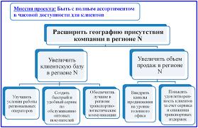 Дерево целей проекта сущность метода и правила построения пример дерева целей