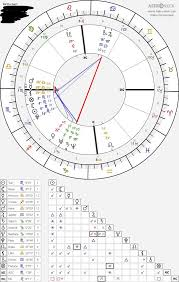 Can Someone Please Read My Birth Chart Astrologyreadings