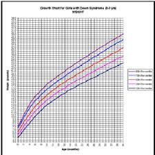 Cdc Down Syndrome Growth Chart Nutrition Researchers To Develop New Growth Charts For