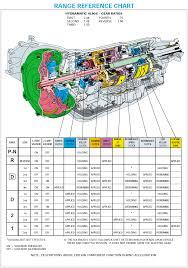 4l80e info sloppy mechanics wiki
