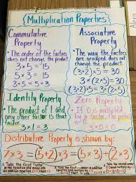 Properties Of Multiplication Anchor Chart Multiplication Properties Properties Of Multiplication