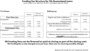 How Do Va Loans Work Who Is Eligible For Va Financing