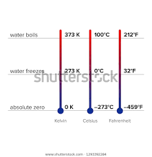 Difference Between Fahrenheit And Celsius Chart Difference Between Thermometers Conversion Chart Stock