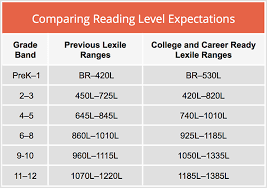 73 Meticulous Lexile Level Chart Middle School