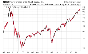 Nasdaq 100 Leading The Way Nears 2000 Bubble Highs See It