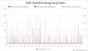 Gold In London Hong Kong Is Used To Settle Comex Futures