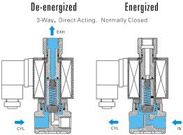 solenoid valve specifications and dimensions 1 to the top port when the valve is de energized when it is energized air will go from port no 1 to port no 2 and the top port will be shut off 3 way