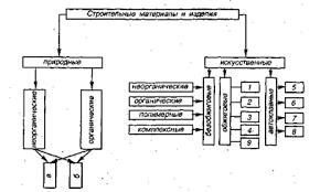 Реферат Классификация строительных материалов com  Классификация строительных материалов