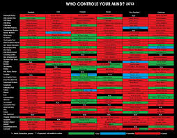 Who Owns The Media Chart Who Controls Your Mind Media Ownership Chart Cintayati