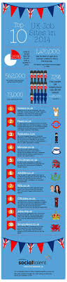 best images about study abroad jobs abroad teaching abroad on when looking for a job the first thing to do is check out the various sites available this infographic by our friends at socialtalent lists the top 10 in