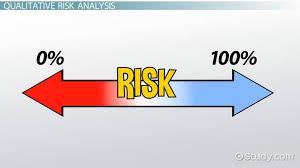 Qualitative Risk Analysis Vs Quantitative Risk Analysis