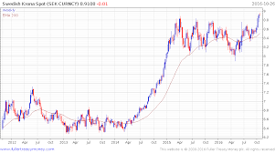 Swedish Krona Chart Swedish Krona Plunges As Riksbank Signals More Easing To Come