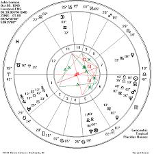 Psychic Birth Chart Www Bedowntowndaytona Com