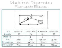 Disposable Macintosh Laryngoscope Blades Al 84520 Alco