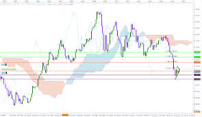 Eur Usd Investing Chart 5 Signs Euro Could Reach Parity Invest Diva Websavvy Me