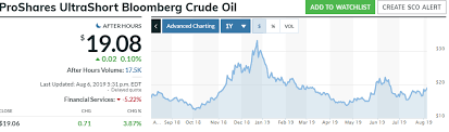 Oil Wti Chart Bloomberg Chinas Countermeasures Could Lead To An Oil Price Collapse