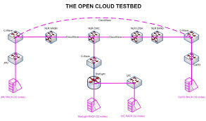 cloud computing challenges and related security issues a survey paper figure 1 occ network topology occ08