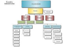 12 College Organizational Chart Sample Proposal Letter