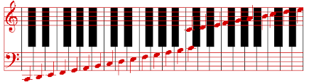 Piano Frequency Chart Note Names Of Musical Notes Keyboard Piano Frequencies