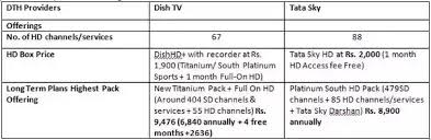 Dish Tv Packages Comparison Chart Which One Is Better Tatasky Or Dishtv Quora