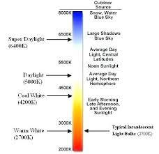 4200k Color Chart Kelvin Light Scale Areloan Info