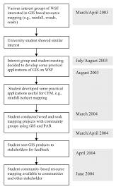 Geospatial Database Design Methodology Process And Timelines For Community Gis Database Generation