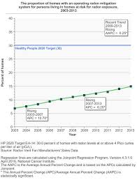Radon Chart Radon Cancer Trends Progress Report
