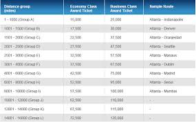 Delta Miles Chart Simplefootage Delta Upgrade With Miles Chart