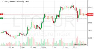 Ltc Eur Chart Techniquant Latest Ltc Eur Ltceur Technical Analysis Reports