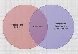Venn Diagram Jokes Lems Levity Look Its A Joke Okay