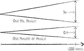 Moa Shooting Chart Moa Mils And Math The Long Range Shooting Guide Part 2