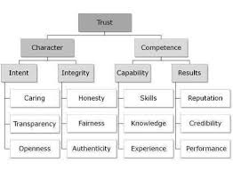 Personal Organizational Chart What Does Your Personal Organization Chart Say About You