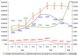 Курсовая работа Ипотечное кредитование ru Общая динамика внешних займов Ипотечного портфеля цен на недвижимость и инфляции