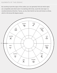 Detailed Astrology Compatibility Chart 4 Charts For Relationship Astrology Quarto Knows Blog