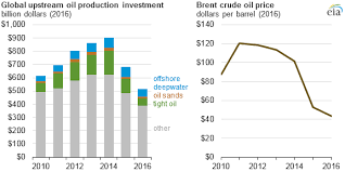 Investing Crude Oil Chart Investment In Tight Oil Oil Sands And Deepwater Drives