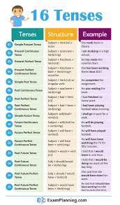 English Tense Structure Chart 12 All English Tenses With Examples Myenglishteacher Eu Blog
