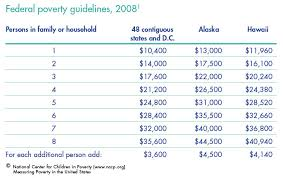 Nccp Measuring Poverty In The United States